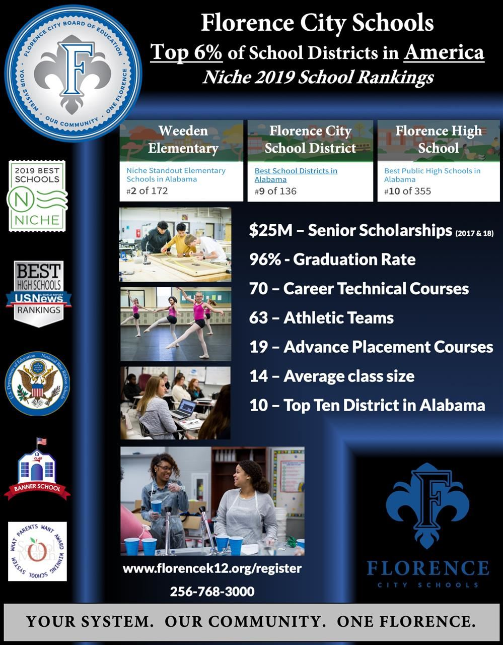Picture of a Florence City Schools rankings from NICHE 2019.