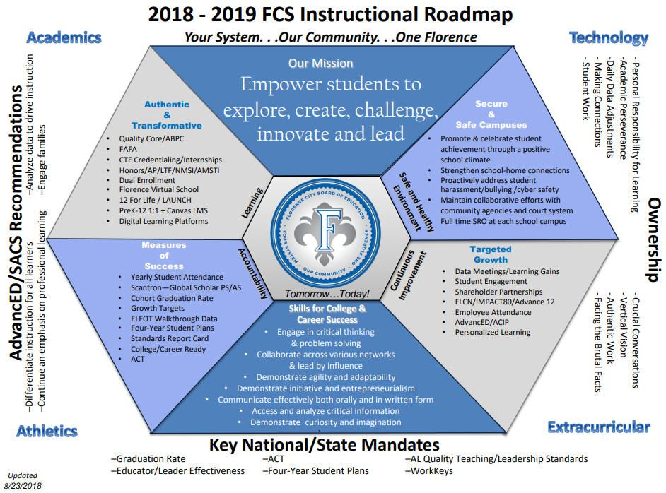 A breakdown of the FCS instructional roadmap for 2018-2019